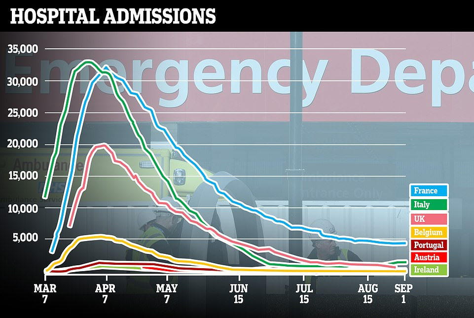 European nationsare only seeing a fraction of the weekly admissions they had during the peak of the pandemic, raising questions about whether it can really constitute a 'second wave'