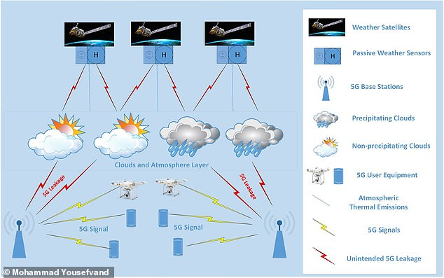 'Our study ¿ the first of its kind that quantifies the effect of 5G on weather prediction error ¿ suggests that there is an impact on the accuracy of weather forecasts,' said paper author Narayan Mandayam of Rutgers University
