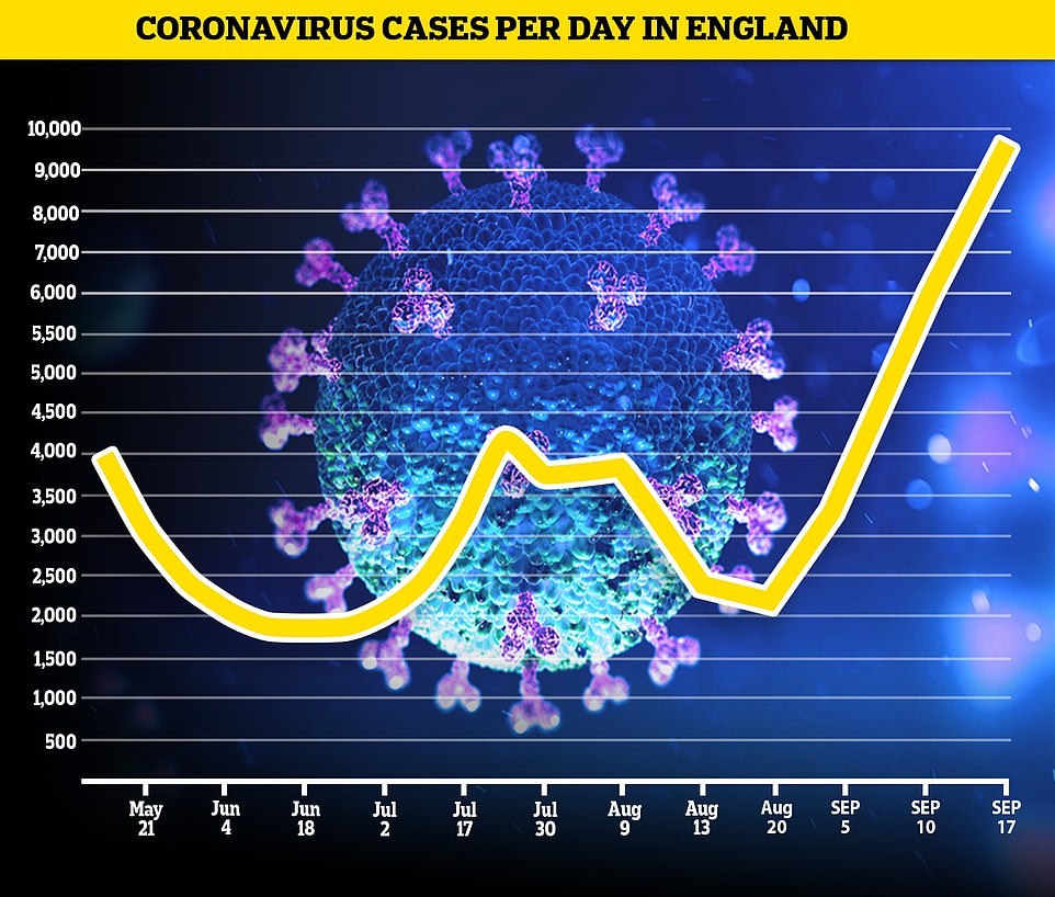The Office for National Statistics, a Government-run agency, estimates 9,600 people are contracting the virus every day in England, a 60 per cent rise from the 6,000 a week prior.