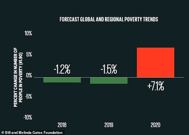 A Gates Foundation report released Monday found that the pandemic has driven up global poverty by 7% in 2020