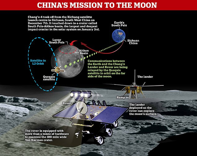 Chang'e-4's rover is equipped with a variety of scientific instruments to help it analyse the surface of the Moon. A stack of 10 silicon solid-state detectors mounted in a compartment of the Chang'E 4 lander sourced Moon radiation data for this study