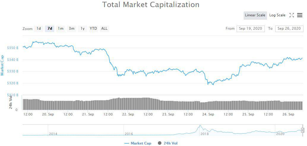 Total Market Cap. Source; CoinMarketCap