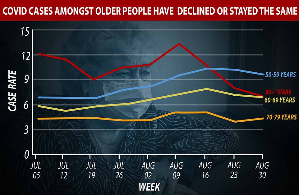 At the same time, cases in over 80 year olds have dropped drastically since the height of the pandemic, when they made up the majority of Covid-19 cases, and have halved since July.Infections have stayed stable among those in their 60s and 70s, while very slightly increasing in those between the ages of 40 to 59 years old