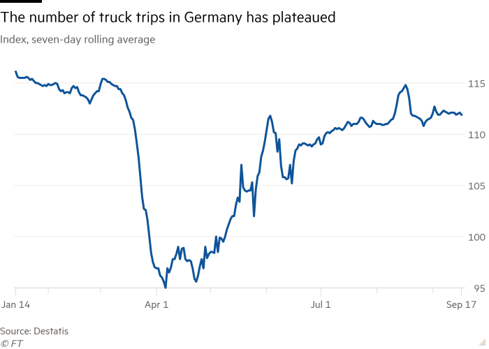 Line chart of Index, seven-day rolling average showing The number of truck trips in Germany has plateaued