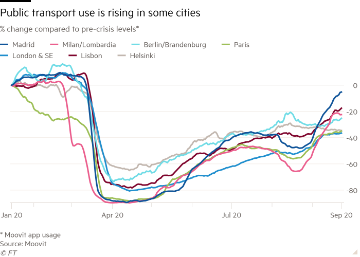 Line chart of % change compared to pre-crisis levels* showing Public transport use is rising in some cities