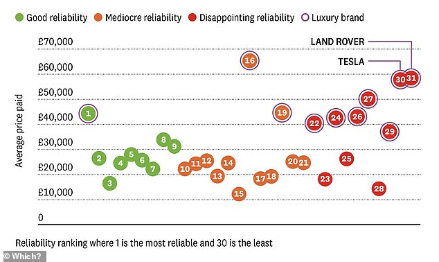 Which?'s report shows that Land Rover and Teslas are on average more expensive than all but one other car brand included in their survey but have the most disappointing scores for reliability