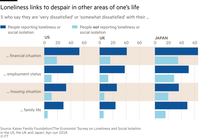 Charts loneliness links to despair in other areas of one's life