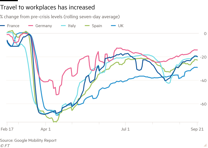 Line chart of % change from pre-crisis levels (rolling seven-day average) showing travel to workplaces has increased in Europe