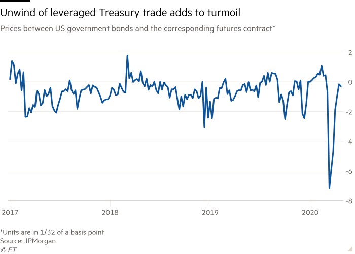 Line chart of prices between US government bonds and corresponding futures contract