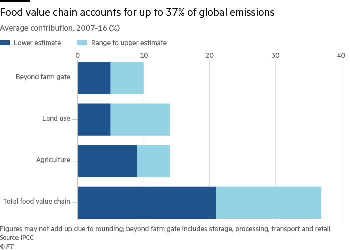 Food value chain accounts for up to 37% of global emissions