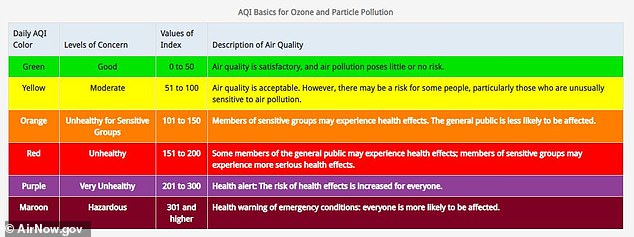 A chart indicating the Air Quality Index levels and their meanings. Anything about a 200 is considered 'very unhealthy,' and above 300 is 'hazardous. Parts of California have registered over 700 all week