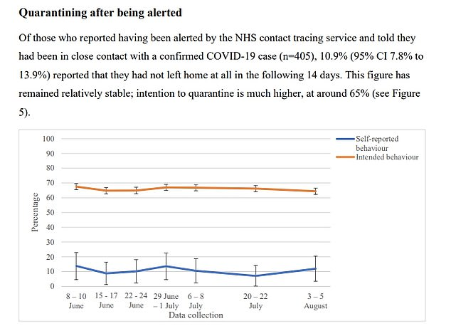 Similar results were seen for those who had been asked to self isolate by NHS workers. Some 65 per cent said they would quarantine if contacted by Test and Trace but only 10.9 per cent actually did