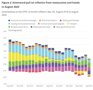 UK inflation by sector