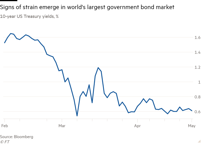 Line chart of 10-year US Treasury yields (%) showing that signs of strain are emerging in the world's largest government bond market
