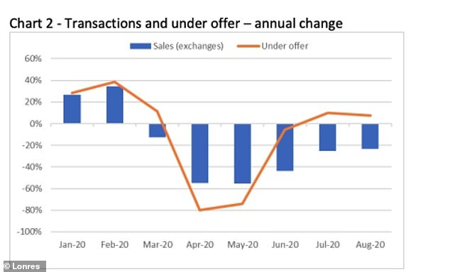 LonRes says transactions volumes in prime areas of London continue to recover, with sales recorded in August down 23% on the same month a year ago. This compares to a 25% fall in July and 44% fewer exchanges in June.
