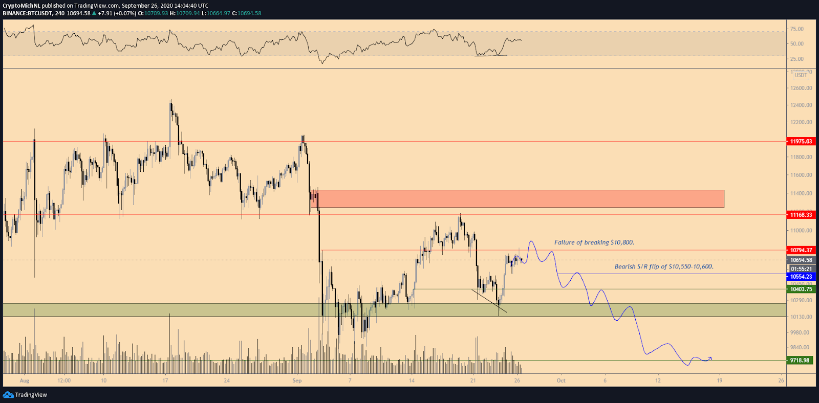 BTC/USD 4-hour chart bearish scenario. Source: TradingView
