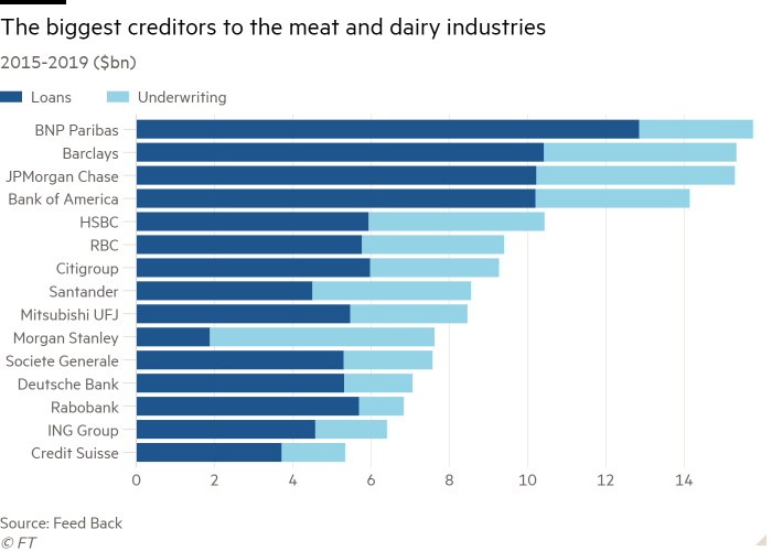 Bar chart of 2015-2019 ($bn) showing The biggest creditors to the meat and dairy industries