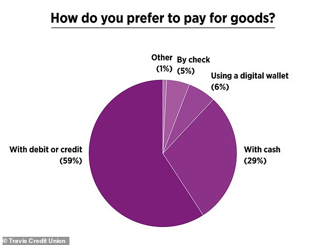 An overwhelming 71 percent of respondents in Travis Credit Union's survey preferred to pay with something other than cash.Of those who preferred cash, more than half said they liked the privacy and security it afforded them