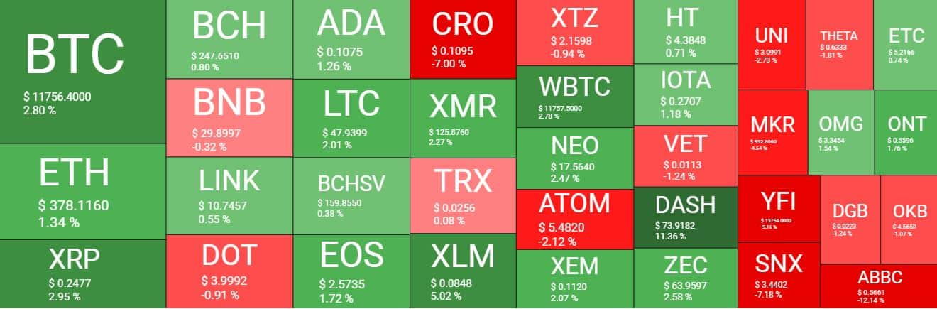 Cryptocurrency Market Overview. Source: quantifycrypto