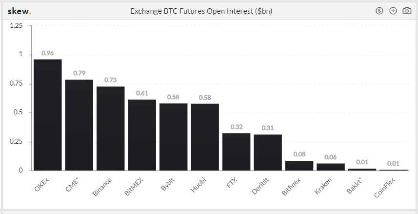 CME's Bitcoin Futures Rise Suggests Institutional Investors Are Starting to Swarm Toward Crypto