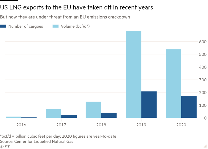 Column chart: US LNG exports to the EU have taken off in recent years