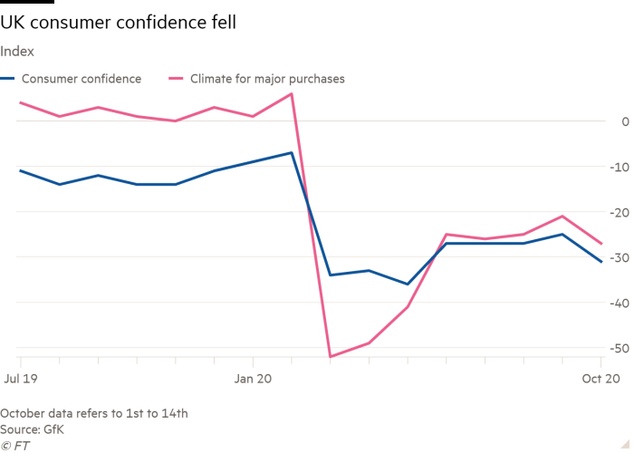 Line chart of Index showing UK consumer confidence fell