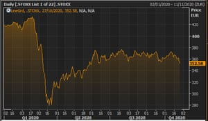 The Europe-wide Stoxx 600 index during 2020