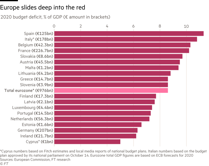 Chart showing Eurozone's 2020 budget deficit as a % of GPD
