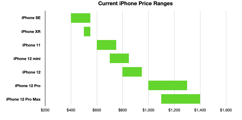 Apple's entire iPhone range covers almost all price levels between $399 and $1,399.