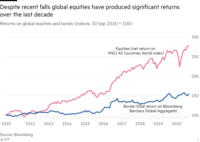 Line chart of Returns on global equities and bonds (indices, 30 Sep 2010 = 100) showing Despite recent falls global equities have produced significant returns over the last decade