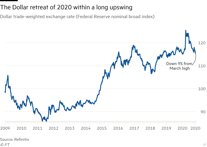 Line chart of Dollar trade-weighted exchange rate (Federal Reserve nominal broad index) showing The Dollar retreat of 2020 within a long upswing
