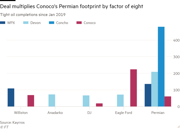 Column chart of Tight oil completions since Jan 2019 showing Deal multiplies Conoco's Permian footprint by factor of eight