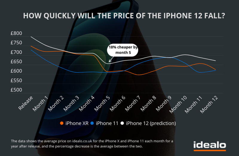 Chart showing the average price of the iPhone 12, iPhone 11 and iPhone XR. Photo: Idealo