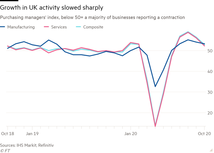 Line chart of Purchasing managers' index, below 50= a majority of businesses reporting a contraction showing Growth in UK activity slowed down sharply