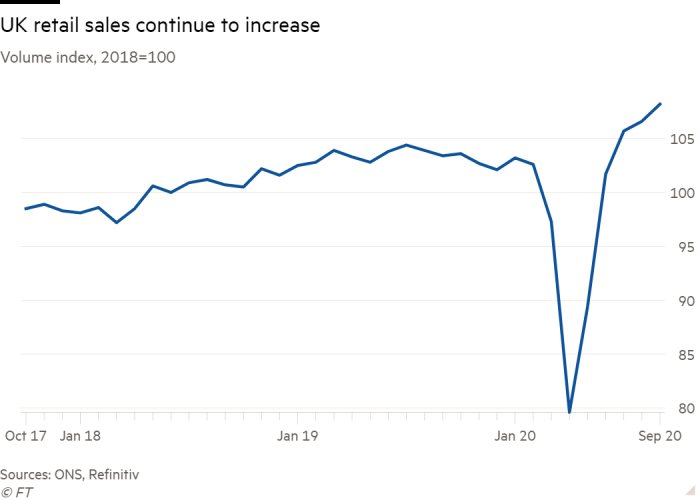 Line chart of Volume index, 2018=100 showing UK retail sales continue to increase