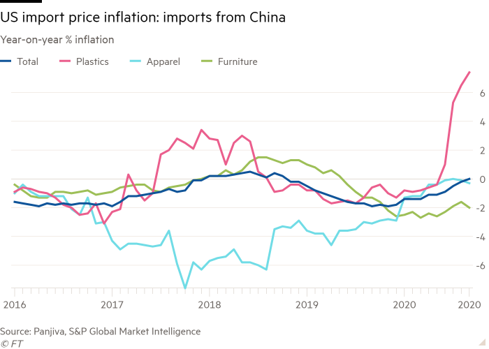 Line chart of year-on-year % inflation showing US import price inflation: imports from China