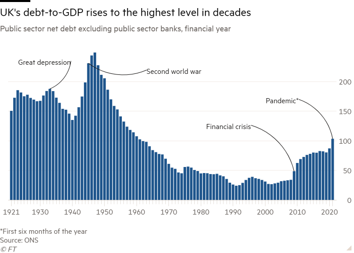 Column chart of Public sector net debt excluding public sector banks, financial year showing UK's debt-to-GDP rises to the highest level in decades
