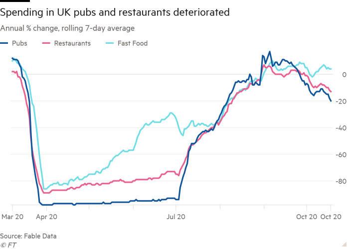 Line chart of Annual % change, rolling 7-day average showing Spending in UK pubs and restaurants deteriorated