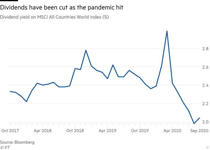 Line chart of Dividend yield on MSCI All Countries World index (%) showing Dividends have been cut as the pandemic hit