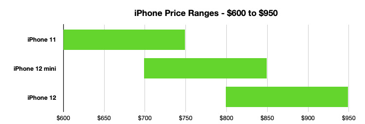 The mid-range is dominated by the iPhone 12 mini, but the iPhone 11 is still an option for saving money.