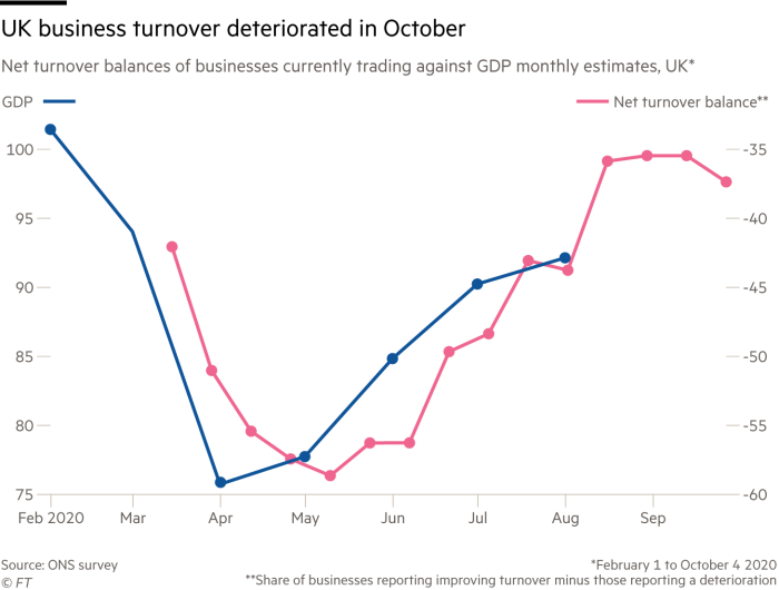 UK business turnover deteriorated in October. Chart showing net turnover balances of businesses currently trading against GDP monthly estimates, UK, February 1 to October 4 2020