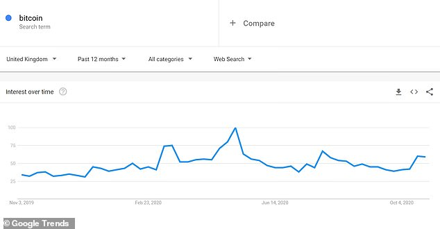 There were more UK searches for bitcoin ahead of its halving in May, even though it had less of an impact on the price