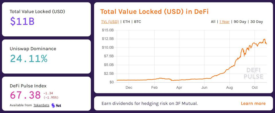 Total Value Locked (USD) in DeFi - 1 Year