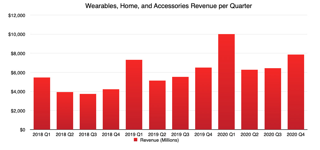Apple's Wearables, Home, and Accessories revenue per quarter