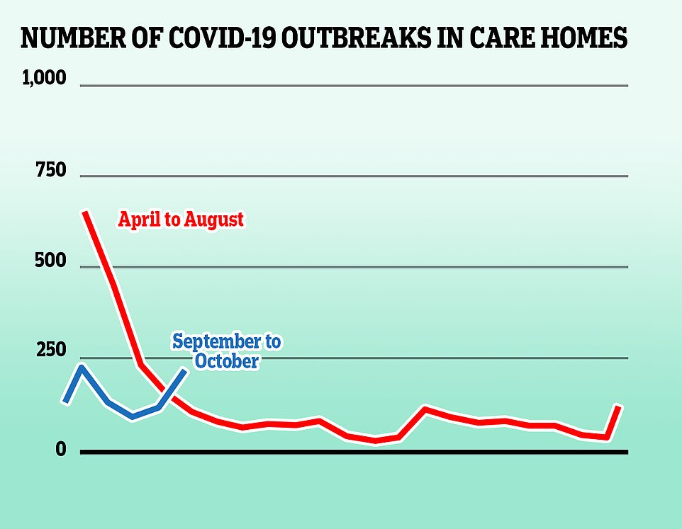 Large numbers of coronavirus outbreaks in care homes during the first wave of the virus, which were exacerbated by shortages of protective equipment and not enough testing, fuelled the fire of Britain's accelerating death toll ¿ more than 14,000 care home residents are known to have died of Covid-19 in England
