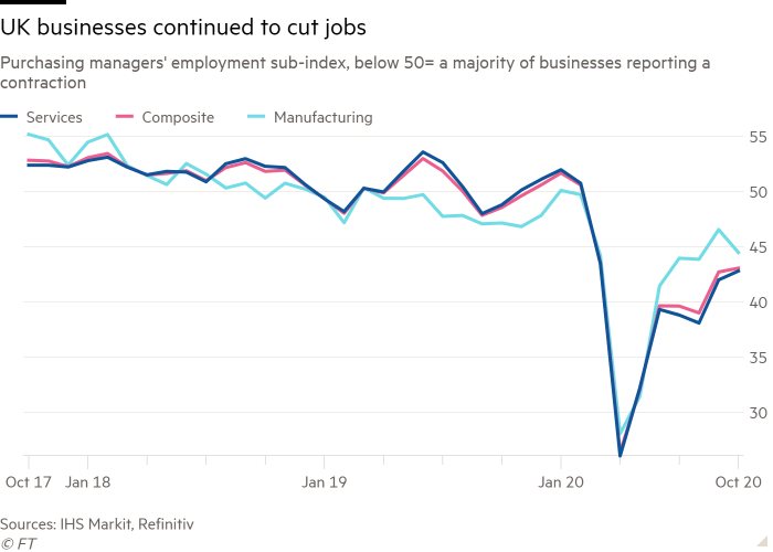 Line chart of Purchasing managers' employment sub- index, below 50= a majority of businesses reporting a contraction showing UK businesses continued to cut jobs