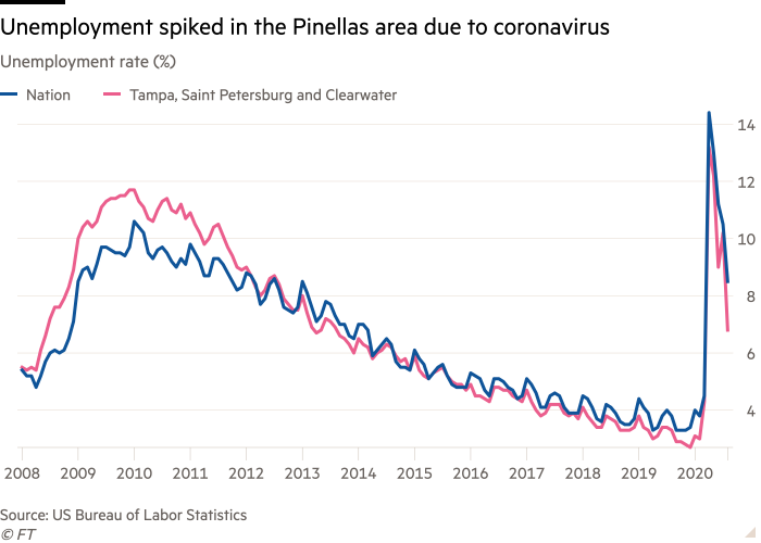 Line chart of Unemployment rate (%) showing Unemployment spiked in the Pinellas area due to coronavirus