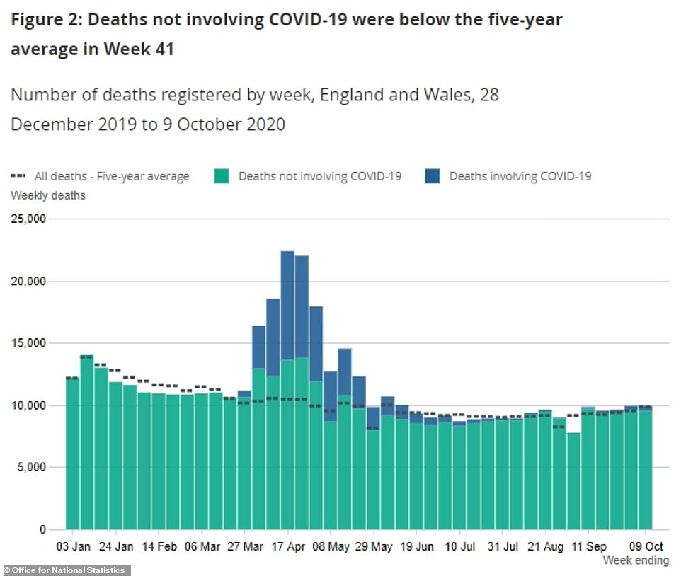 The number of new cases counted each day dropped from an average 16,398 on October 11 to 16,231 on October 12, marking the first time it had fallen since September 11 after a month of continuous increase (Department of Health data counted by date of swab taken)
