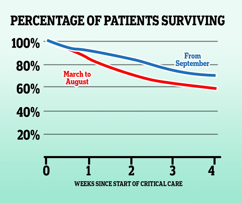 Survival rates for Covid-19 patients in intensive care have improved since the first wave of coronavirus, in part due to the discovery that the already-used steroid dexamethasone can cut the risk of death by around a third in the most severely ill patients