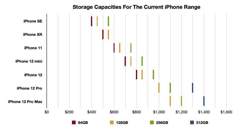 There's clearly some areas where you can buy a lower-specification model with a higher storage capacity for the same price as a newer iPhone.